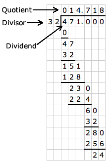 drawing of long division with parts of division: dividend, divisor, quotient, decimal places