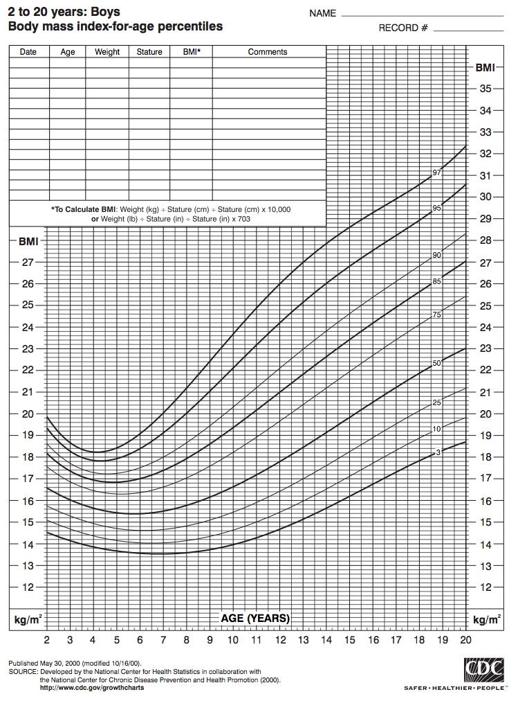 body mass index for boys 2 to 20 years old