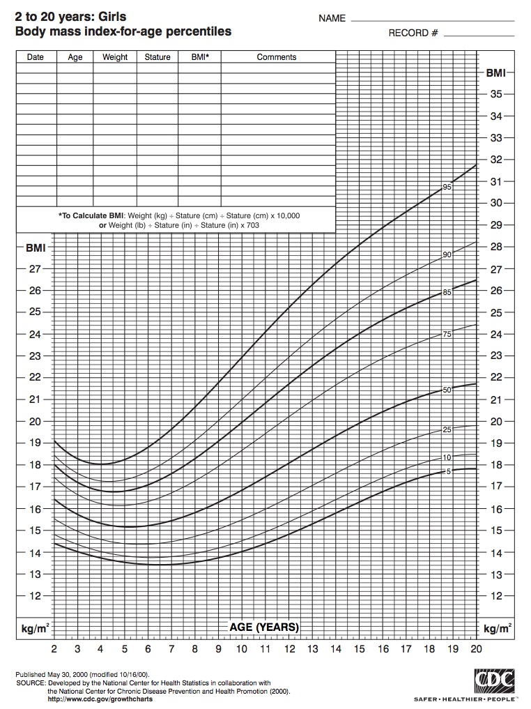 body mass index for girls 2 to 20 years old