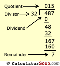 solve a long division problem with parts of division: dividend, divisor, quotient, remainder