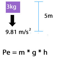 mass m of 3 kilograms falling at gravity g of 9.81 meter per second squared from a height h of 5 meters. Solve for potential energy Pe with the equation PE equals m times g times h