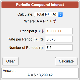 Quick Explanation of Compound Interest